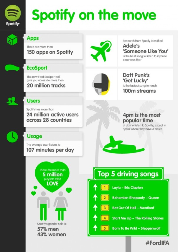 all-about-spotify-and-ecosport_527a5b85c6af0_w1500
