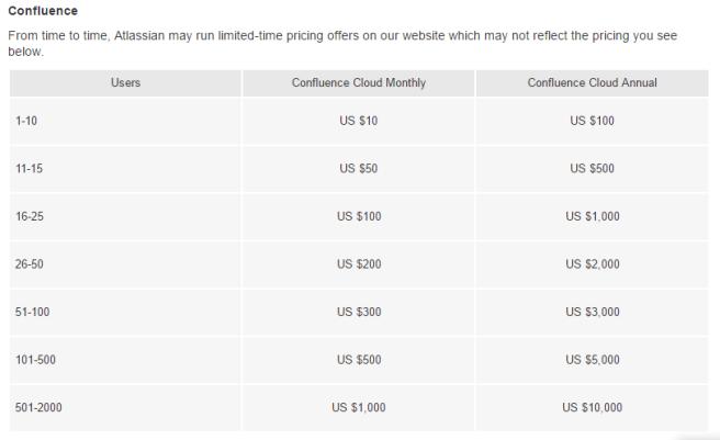 Atlassian Confluence – Scottydocs com